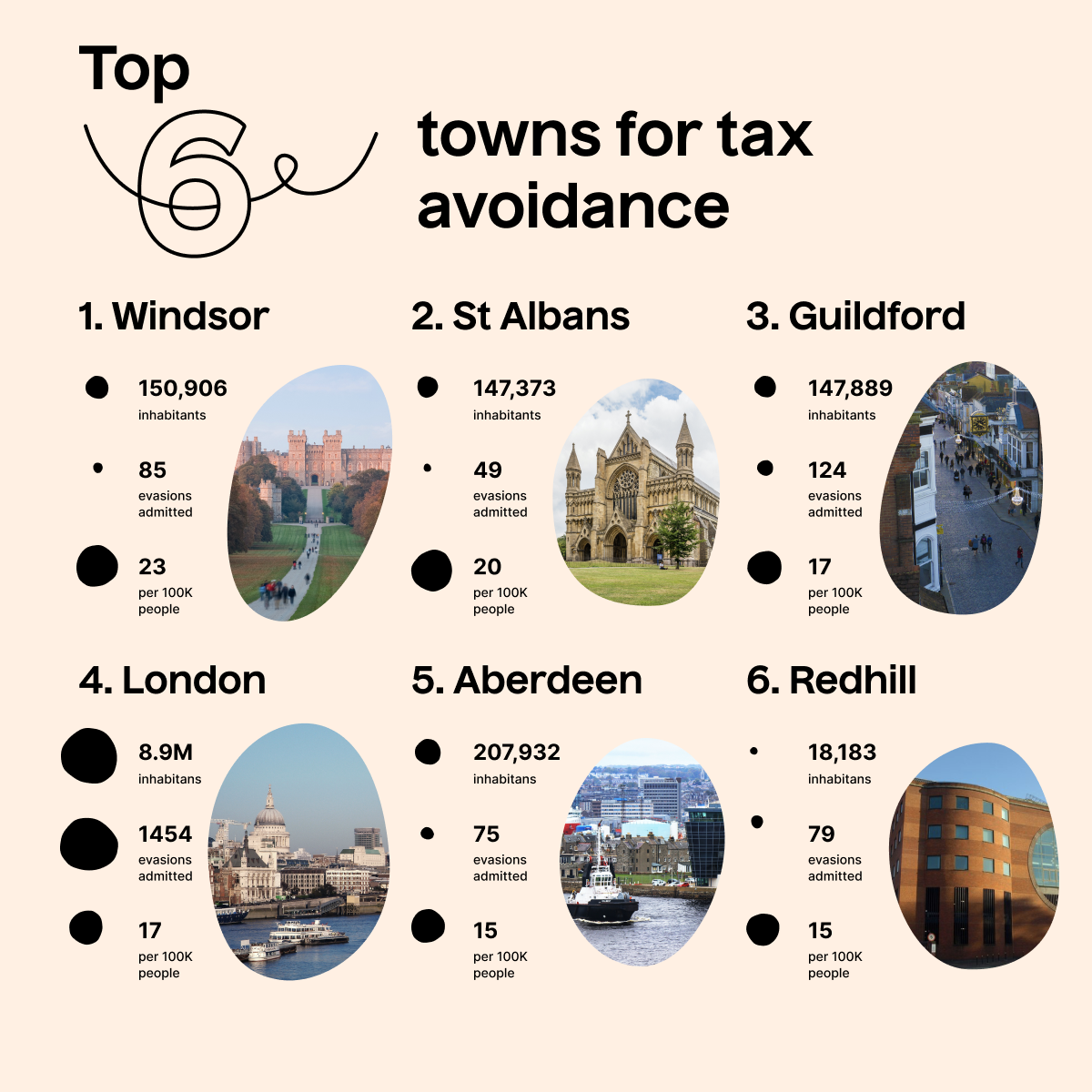 6 towns for tax evasion